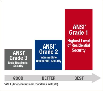 Ansi Chart
